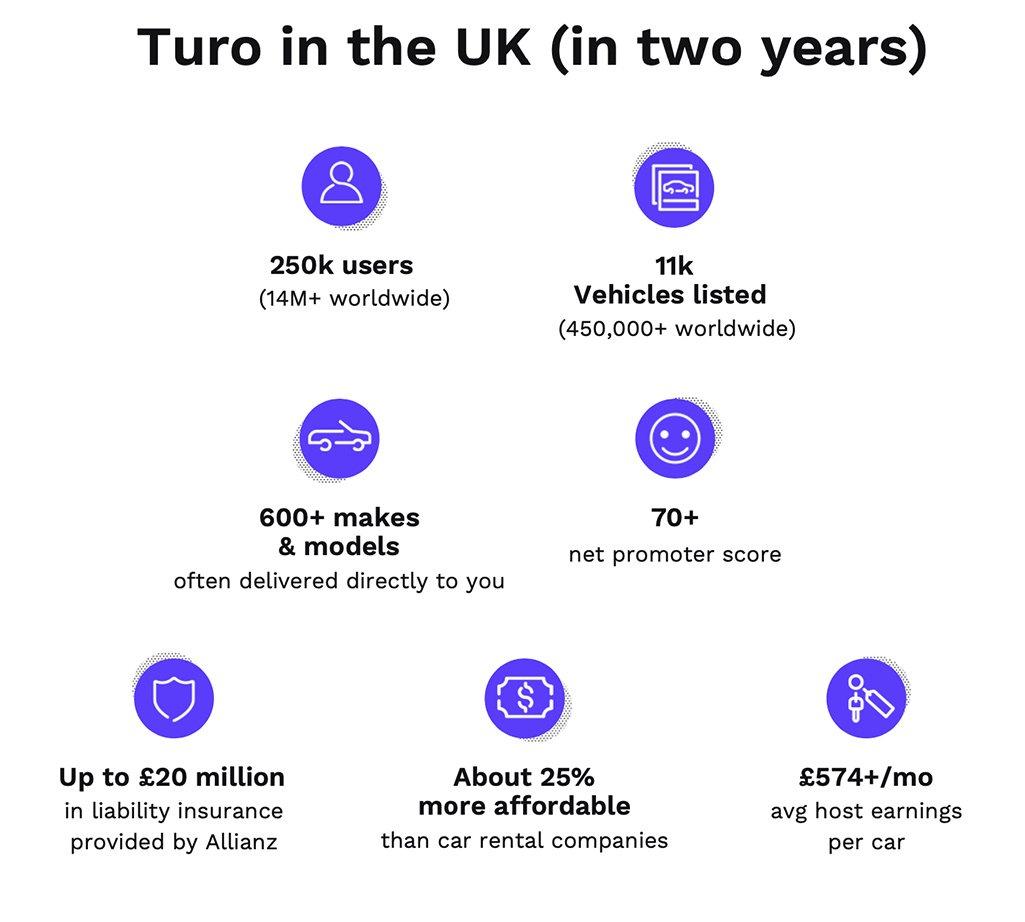 Turo in the UK